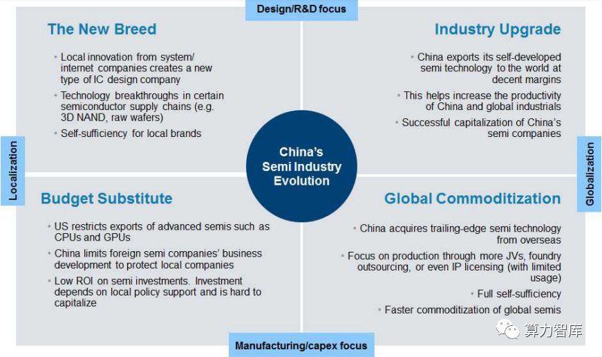 """未来中国半导体产业或将迎来一种""""新一代""""本土化公司"""