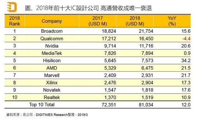 ic公司排行_TI模擬收入破百億!2018全球十大模擬IC廠商排名出爐