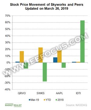 市场应用未到,这两家射频芯片厂商却已经开始享受5G红利?