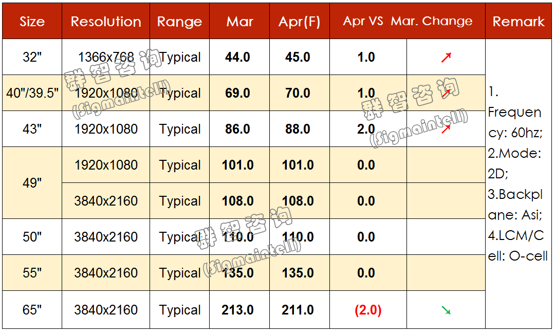 2019年4月TV面板价格风向标(上旬版)