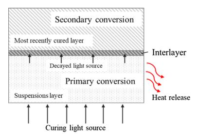 紫外光衰减对陶瓷光固化浆料聚合的影响