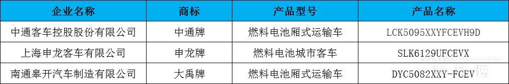 申报5款 最终3款燃料电池产品入选318批推荐目录