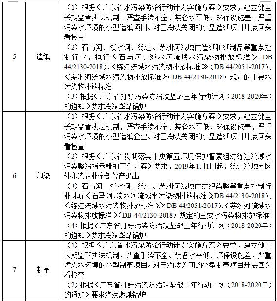 广东对12个行业提要求 不满足将被关停