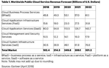 全球公有云市场将超2000亿美元