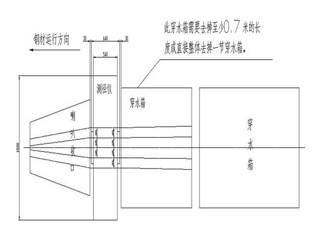 纯干货分享:切分测径仪的2个安装位置详解