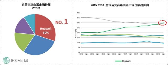 23年追赶到超越:华为拿下运营商级路由器市场第一