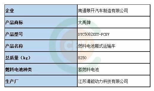 2019第3批新能源车型目录分析:3个型号燃料电池产品入选