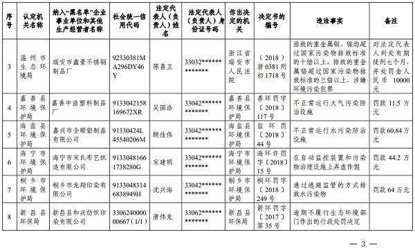 """2019年浙江省第一批环境违法""""黑名单"""""""