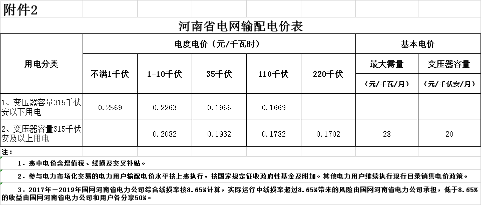 河南一般工商业/输配电价同降2.38分