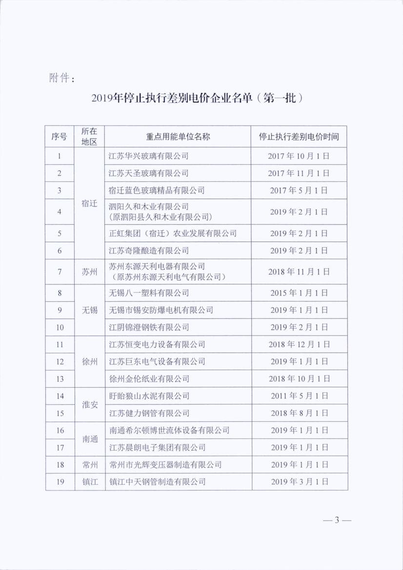 江苏2019首批停止执行差别电价企业名单