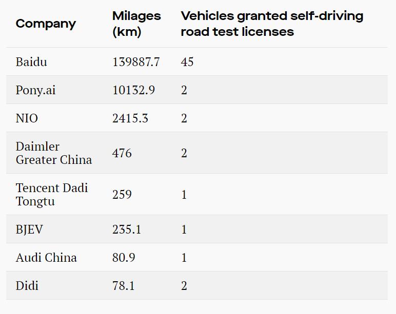中国无人驾驶上演龙虎斗 百度与小马智行谁更胜一筹?