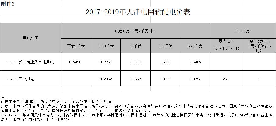 天津下调一般工商业及输配电价:降2.29分
