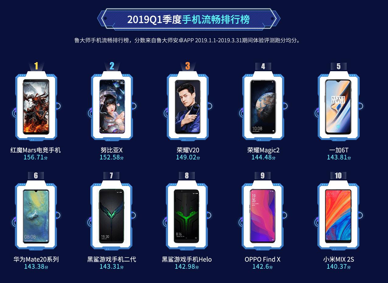 手机芯片排行榜出炉:麒麟980不敌骁龙855