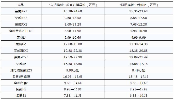"""上海发布汽车""""以旧换新""""政策,置换新能源汽车补贴1.5万元"""