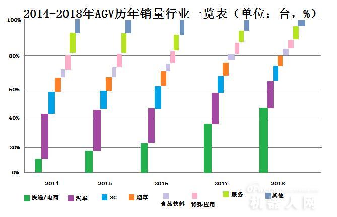"""""""智能大战""""下,电商行业AGV市场同比增长75.86%"""