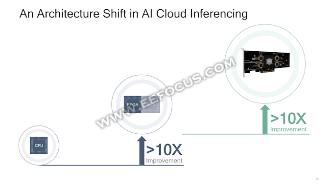 AI 100处理器剑指人工智能加速器市场,高通想挑战英伟达有点难?