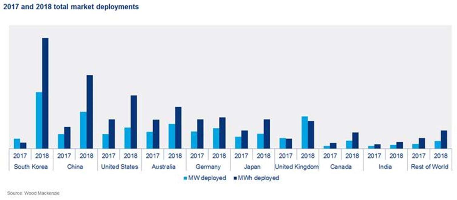 到2024年全球储能规模将新增146GWh