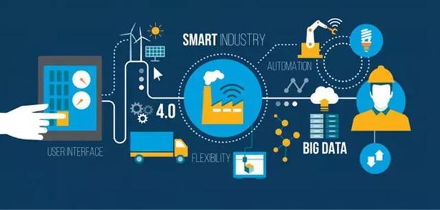 工业4.0:数字化供应链的三个方向
