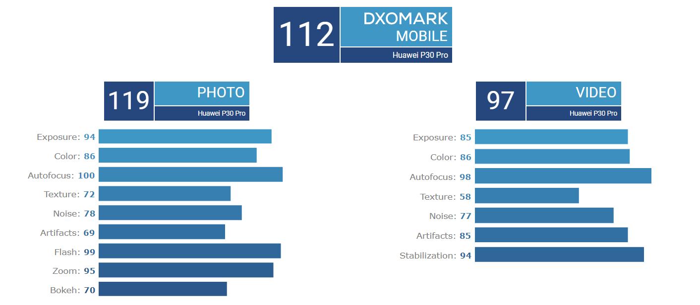 华为P30 Pro评测:年度硬核拍照旗舰,从此扔掉单反?