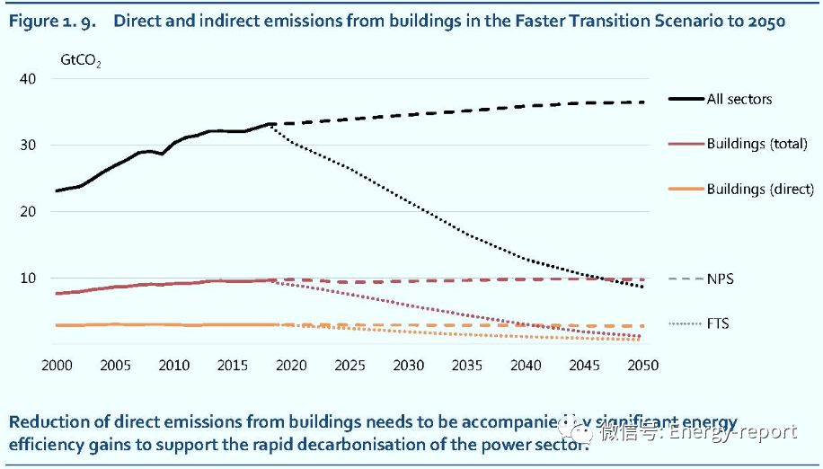 清洁能源转型观点:建筑的关键角色