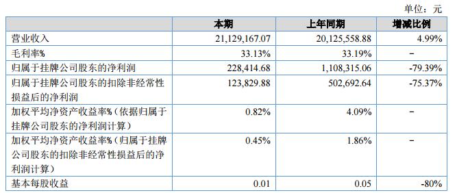 申达2018年度营收增长4.99% 净利润23万