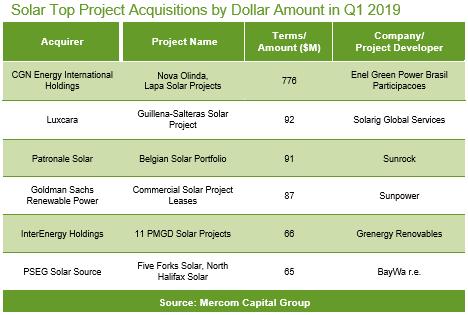 Q1全球太阳能企业融资同比增长10%至28亿美元