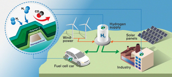 研究人员开发出超快氢传感器概念