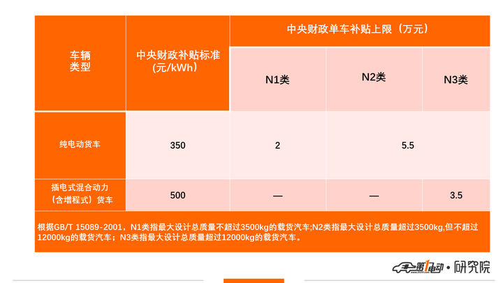第3批新能源推荐目录专用车分析:54款入选,仅4款可获得最高5.5万元补贴