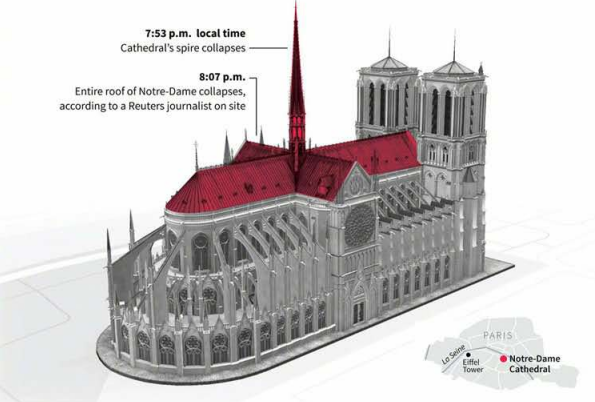 全网痛心!巴黎圣母院请让AI、3D打印来守护最后的文明瑰宝