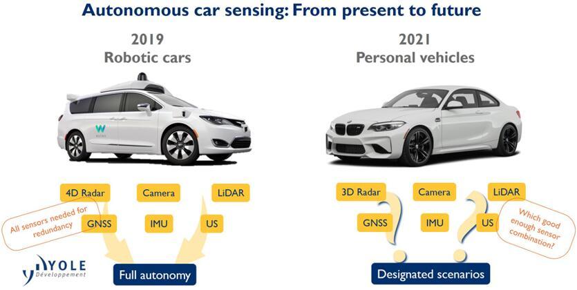 """竞争是必然,协作是必须 自动驾驶传感器未来""""都挺好"""""""