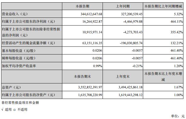 长方集团1Q19净利1626.49万 同比扭亏为盈