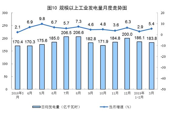 统计局:3月云顶国际网址增长12.9%