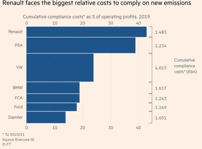 二氧化碳减排成欧洲汽车业最大挑战 或致300亿欧高额罚款