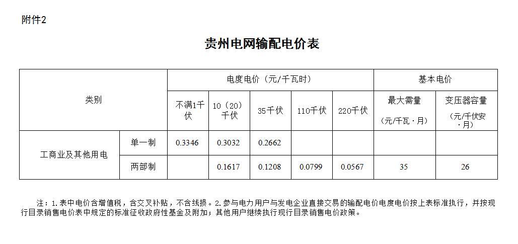 降2.23分!贵州下调一般工商业及输配电价