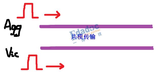 几张图让你轻松理解DDR的串扰