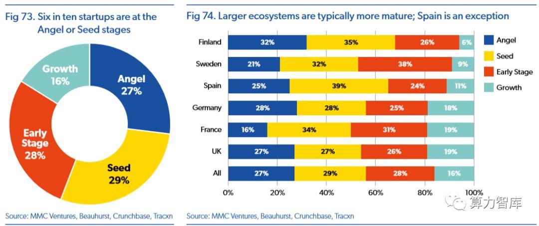 """40%打着""""AI""""标签的欧洲初创公司尚未真正部署AI核心技术"""
