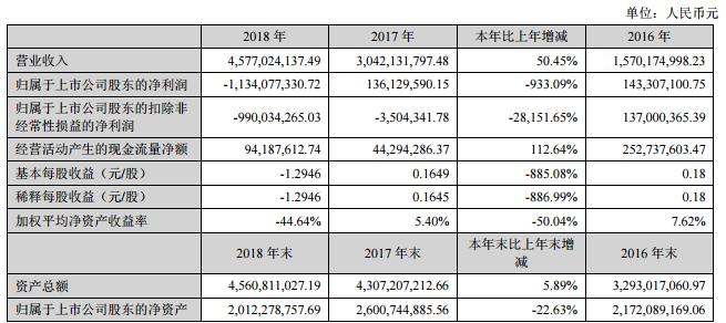 万润科技2018年业绩盈转亏至11.34亿元