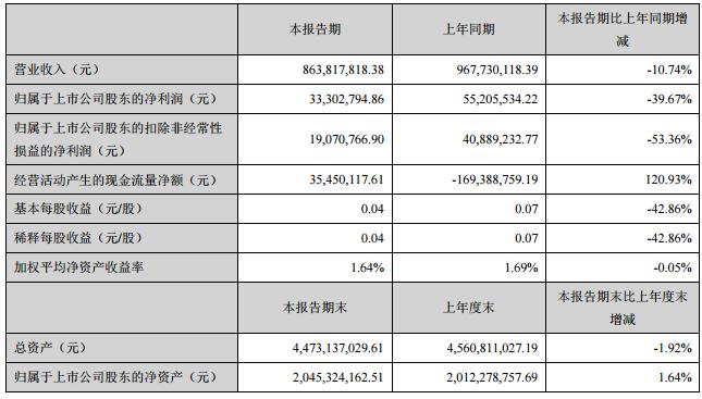 万润科技1Q19净利降39.67%至3330.28万元