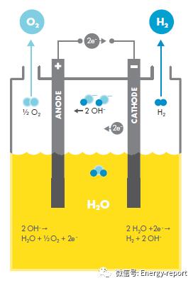能源的未來?通過燃料電池和氫氣實現可持續移動