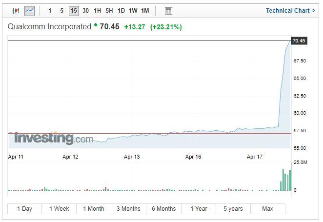 """高通苹果和解""""不意外"""":高通大发洋财,苹果5G有救了"""