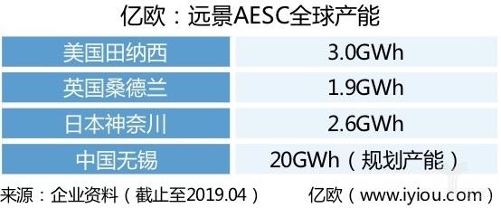 远景AESC发布Gen5-811 AIoT动力电池