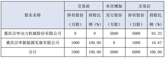 宗申动力向子公司宗申氢能源增资5000万元