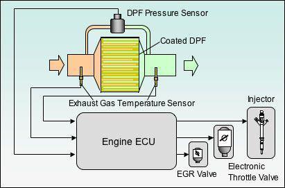 用于检测汽车电子柴油颗粒滤清系统的差压传感器