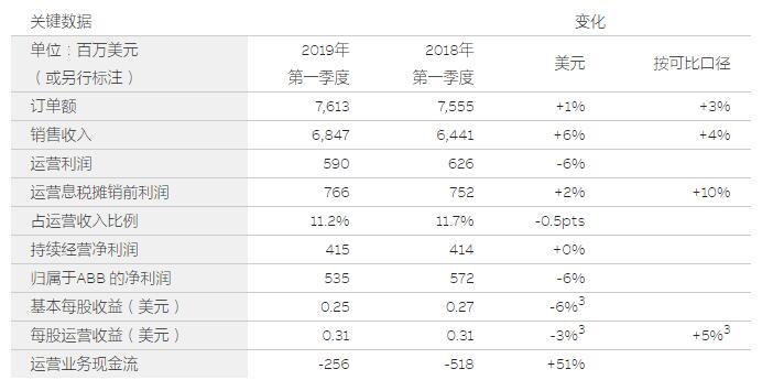 ABB第一季度持续增长势头 净利润5.35亿美元