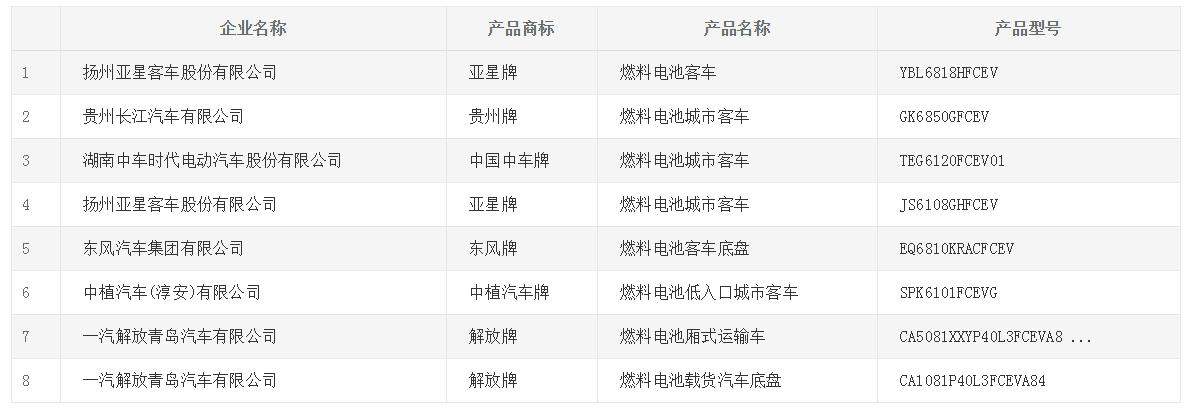 8款燃料电池产品申报319批推荐目录
