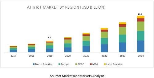 2024年全球AIOT市场规模将达162亿美元