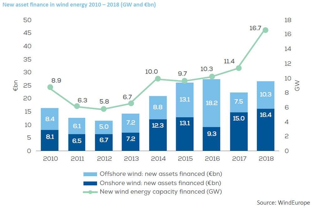2018年欧洲风电产业累计投资达650亿欧元