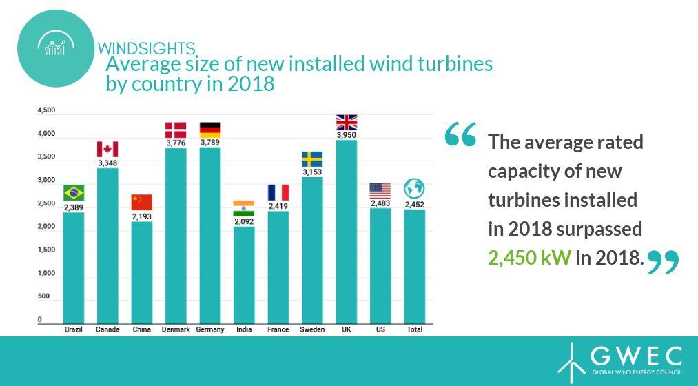 干货!2018全球风机供应数据出炉:中国企业占15强半壁江山