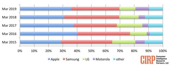 第一季度美国智能手机市场:苹果力压三星成老大
