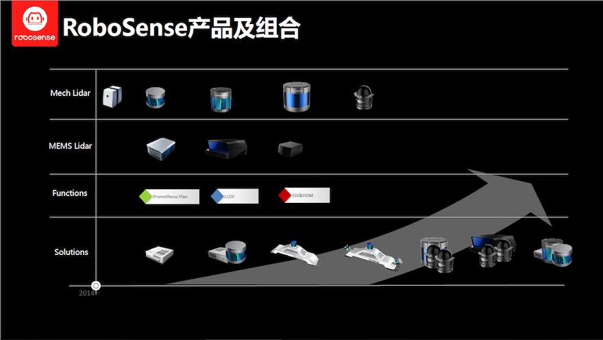 速腾聚创联手地平线、菜鸟等发布Smart Sensor System战略体系